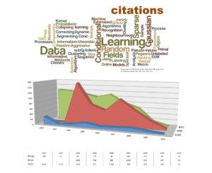 PASCAL2 citations