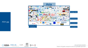 Asian Artificial Intelligence ecosystem
