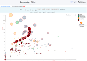 US prediction - 5D visualization of the developments of coronavirus for the US at Coronavirus Media Watch dashboard