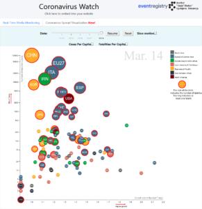 Global prediction - 5D visualization of the developments of coronavirus at Coronavirus Media Watch dashboard