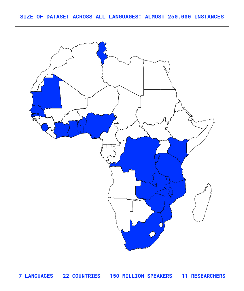 Project range for Low Resource African Languages