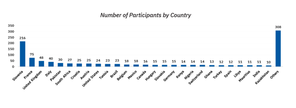 Number of Participants by Country
