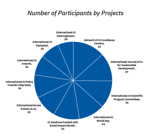 Number of Participants by Projects